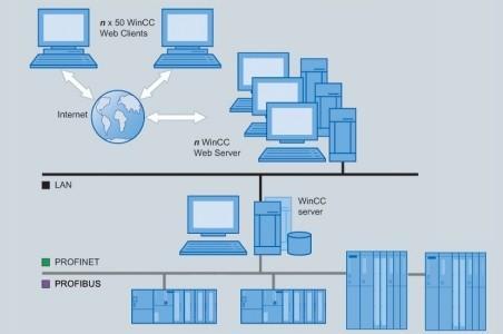 Автоматизированные системы диспетчерского и технологического управления. Всё о SCADA-системах