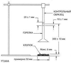 Классификация пластмасс на воспламеняемость по стандарту UL 94